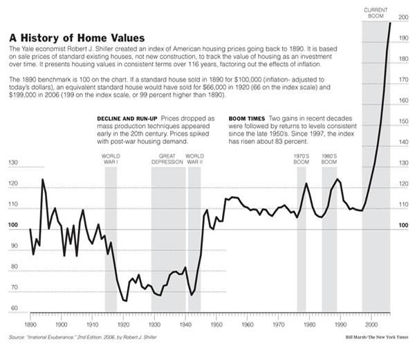 US home values
